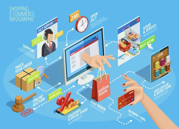 ارزش معاملات تجارت الکترونیکی در سال ۹۹ به ۱۰۹۷ هزار میلیارد تومان رسید
